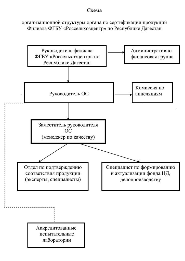 Перечень организаций